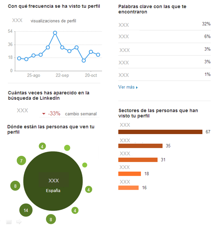 Ejemplo de las estadísticas del perfil premium de LinkedIn