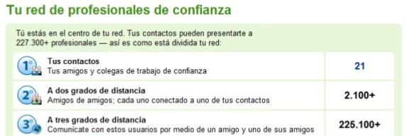 tu red de contactos en linkedin