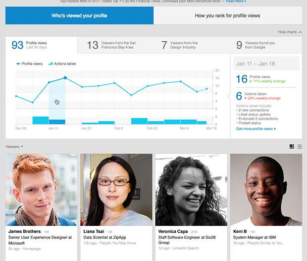 Características de las versiones básica y Premium de Quién ha visto tu perfil