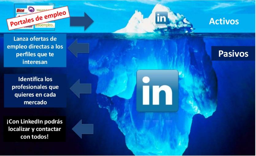 Candidatos activos y pasivos en LinkedIn