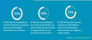 Social Selling con LinkedIn